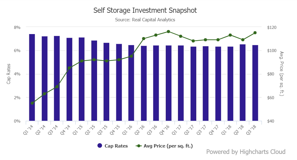 investing in self storage facilities